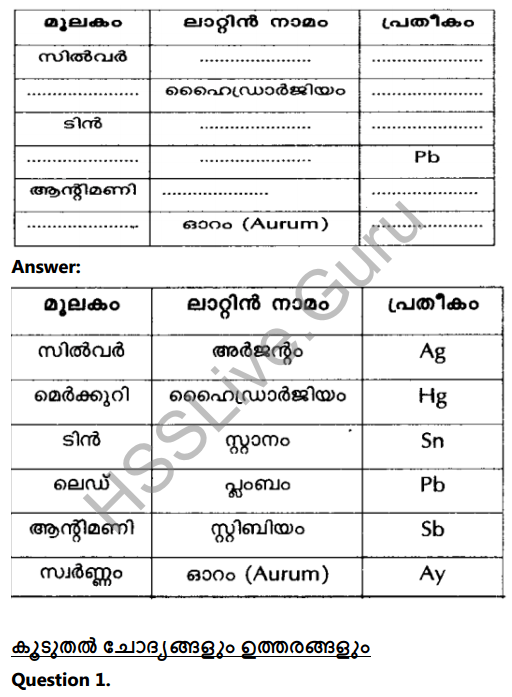 Kerala Syllabus 8th Standard Basic Science Solutions Chapter 5 Basic Constituents of Matter in Malayalam 6