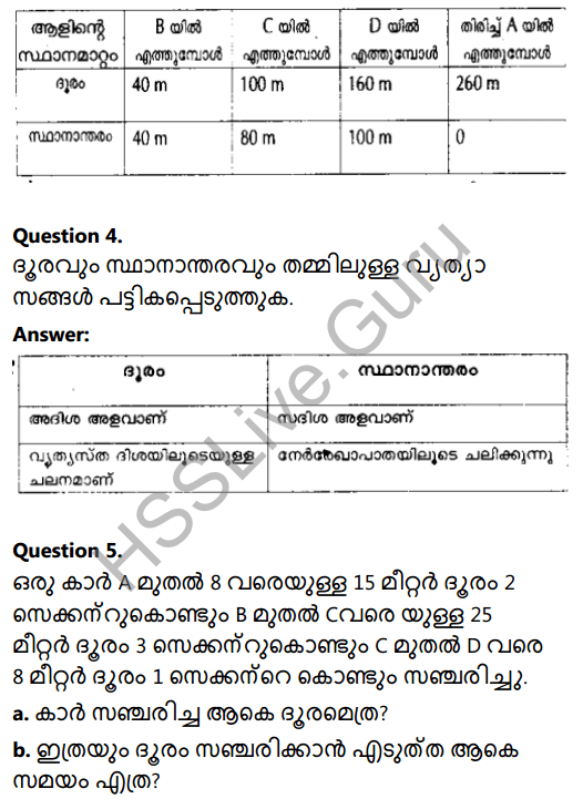 Kerala Syllabus 8th Standard Basic Science Solutions Chapter 9 Motion in Malayalam 10