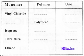 Kerala Syllabus 10th Standard Chemistry Solutions Chapter 7 Chemical Reactions of Organic Compounds 19