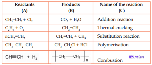 Kerala Syllabus 10th Standard Chemistry Solutions Chapter 7 Chemical Reactions of Organic Compounds 8