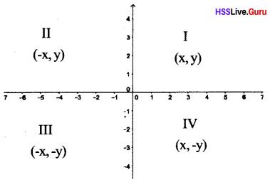 Kerala Syllabus 10th Standard Maths Solutions Chapter 6 Coordinates - 76