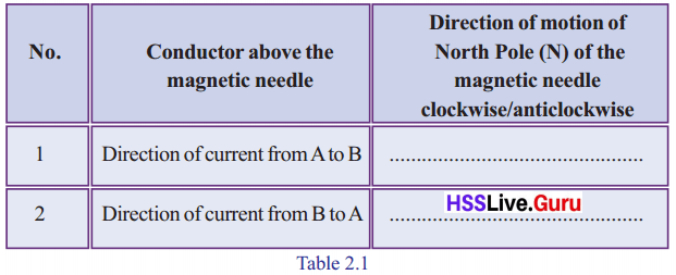 Kerala Syllabus 10th Standard Physics Solutions Chapter 2 Magnetic Effect of Electric Current image 3