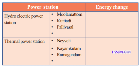 Kerala Syllabus 10th Standard Physics Solutions Chapter 7 Energy Management 5