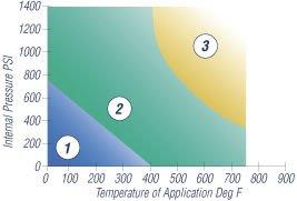 C4401 Liquid Chart
