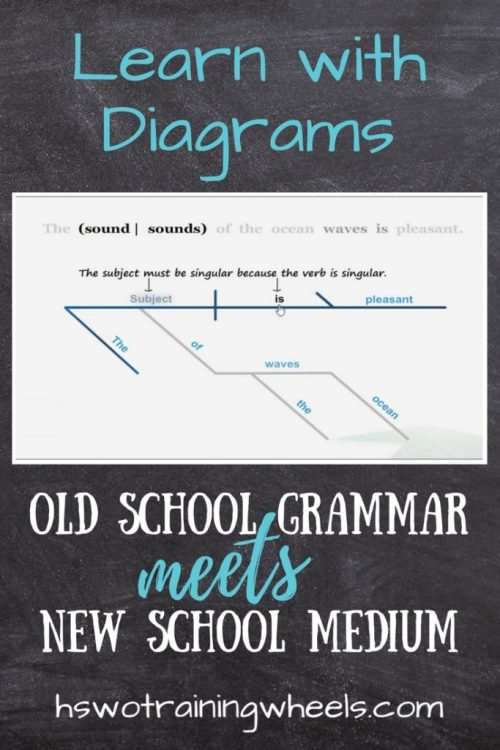 Learn with diagrams old school grammar meets new school medium sentence diagrams are a great way to make the nitty gritty of grammar visual and ccuart Gallery