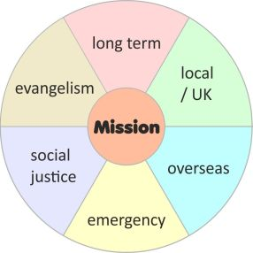 mission support wheel