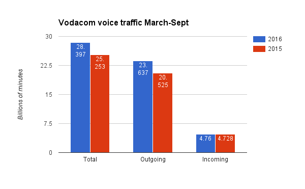 vodacom-voice-traffic-2016