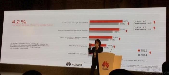 Huawei Potenzial