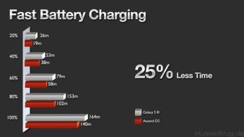 Huawei Fast Charging Technology