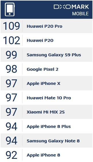 Huawei P20 Pro Test DXOMARK