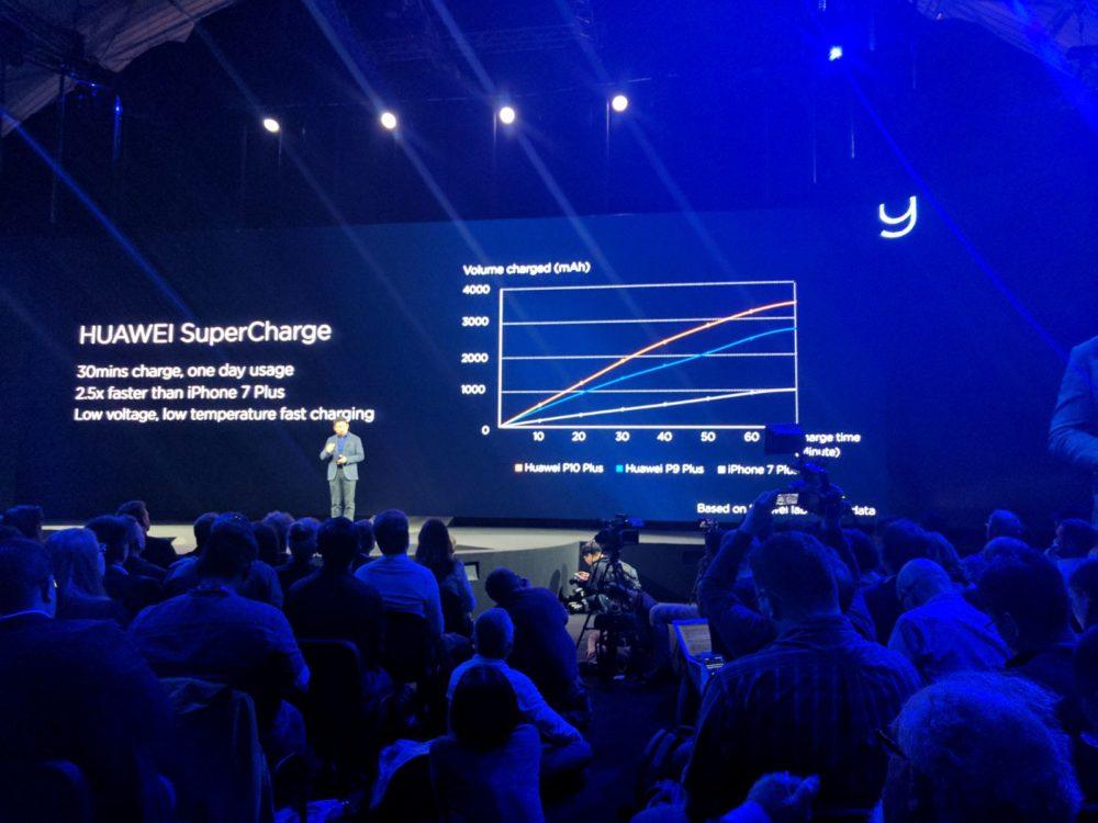 Huawei P10 - Akku - Super Charge