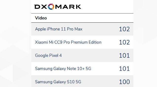 dxomark video 2019 report