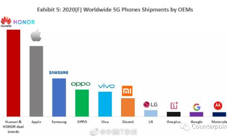 5G market in 2020