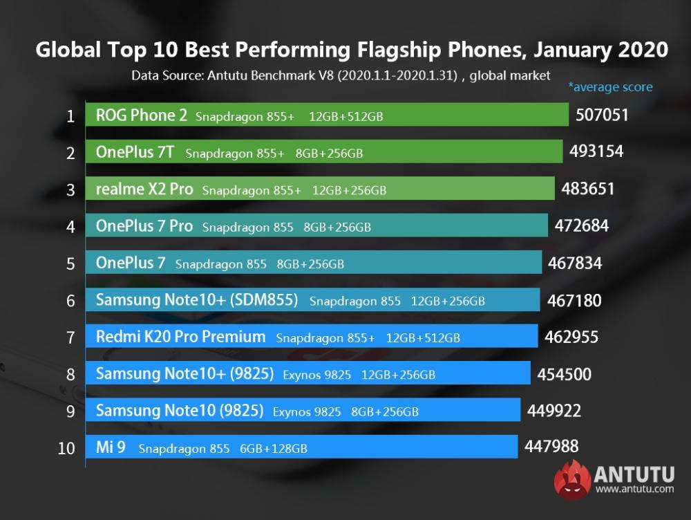 AnTuTu-Top-10-Best-Performing-Android-Phones-January-2020
