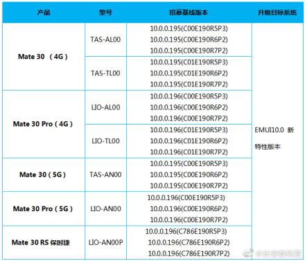 Huawei Mate 30 series EMUI 10 Beta
