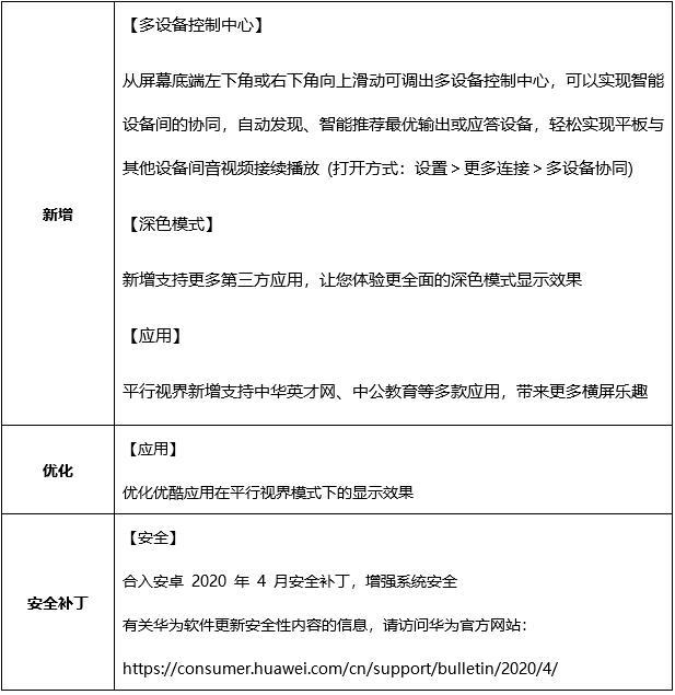 Huawei MediaPad M6 series getting EMUI 10.1.0.135