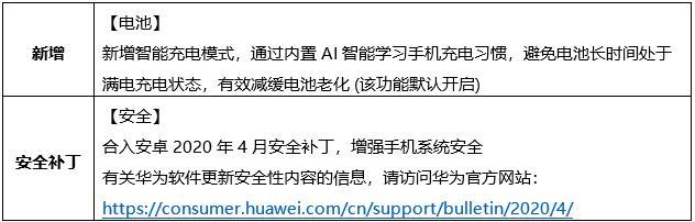 Huawei Enjoy 7s April 2020 patch