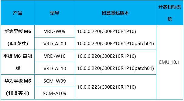 MediaPad M6 EMUI 10.1 public beta activity starts