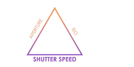 Shutter Speed Info