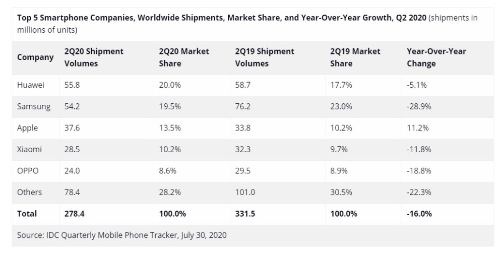 IDC Huawei ranked first in global smartphone market share in Q2 2020