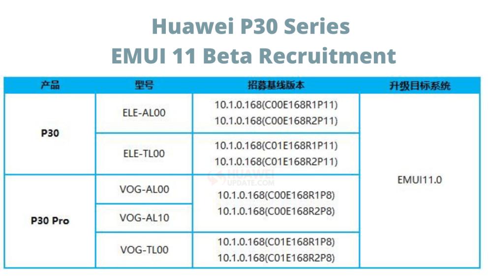 Huawei P30 series EMUI 11 Beta Recruitment