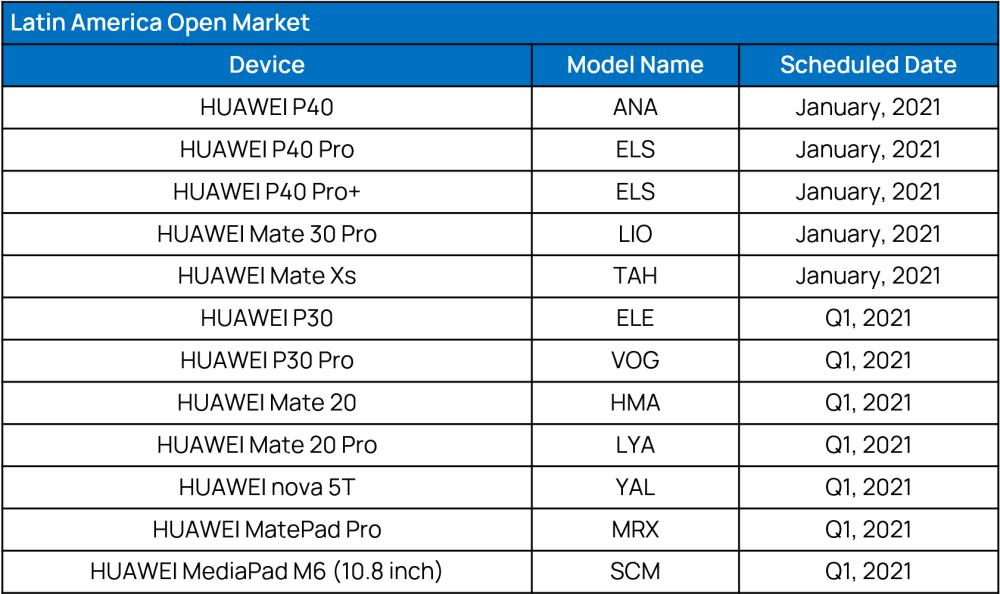 LATIN AMERICA Open Market- EMUI 11