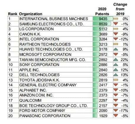 Huawei ranked 7th in the U.S. patent report 2020
