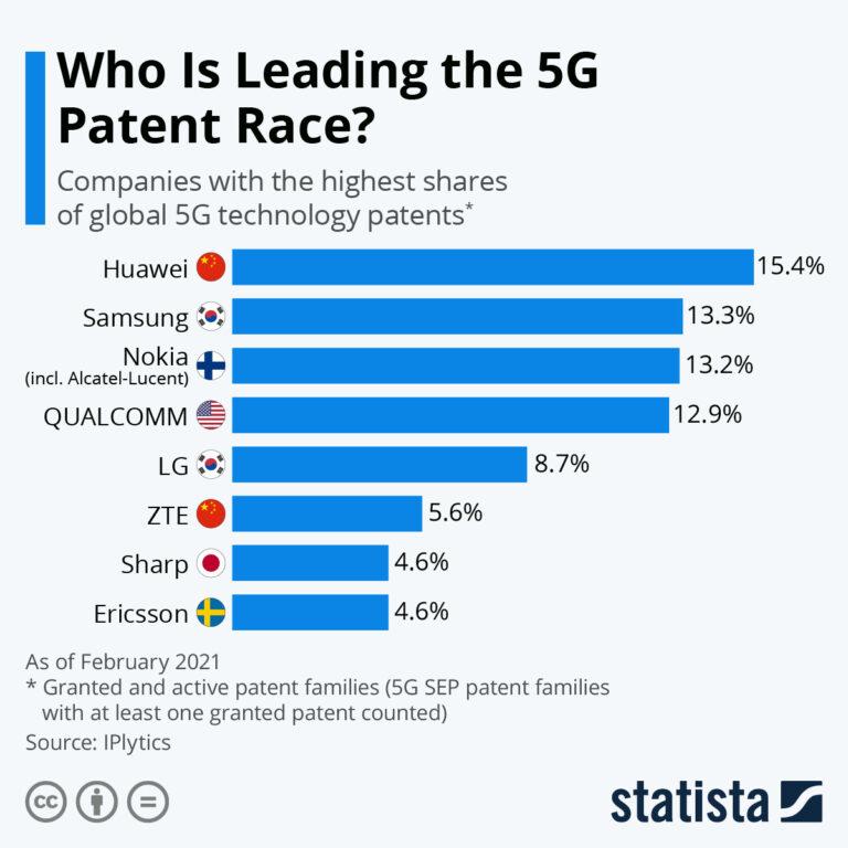 5g-patents