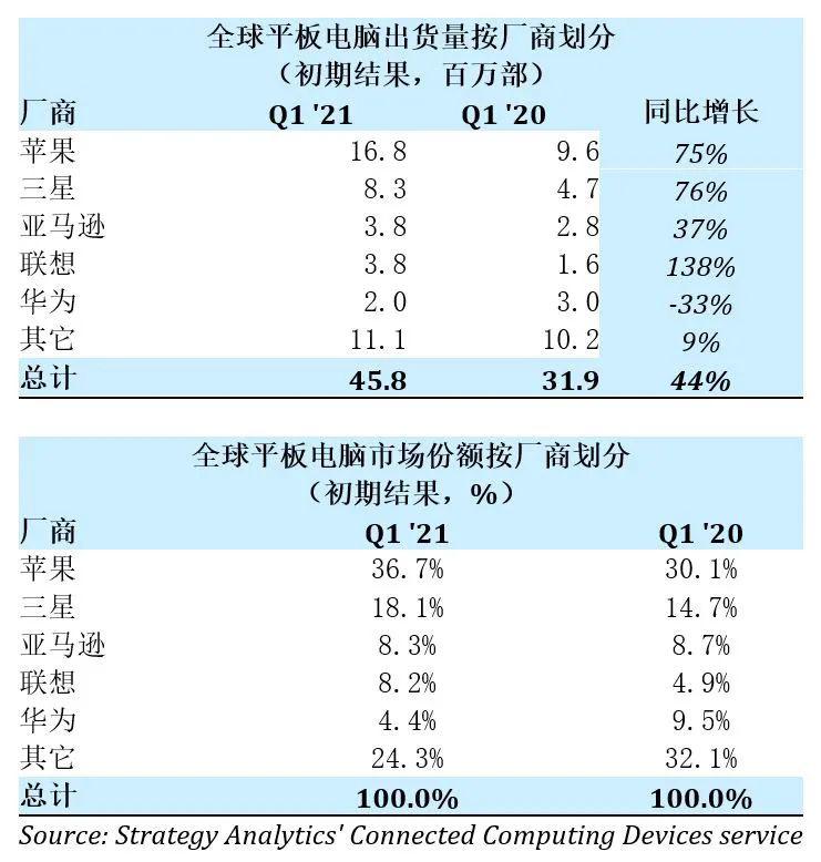 Q1 2021 Global Tablet Market Share