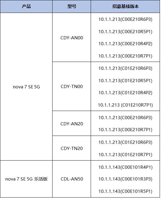 HarmonyOS 2 public beta nova 7 series