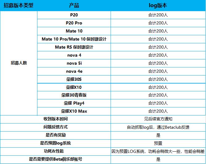 14 Huawei and Honor HarmonyOS beta update