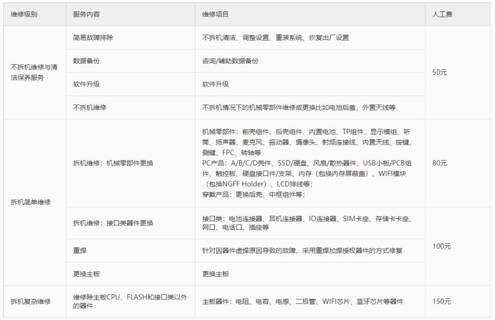 Huawei P50 Pro repair parts price list