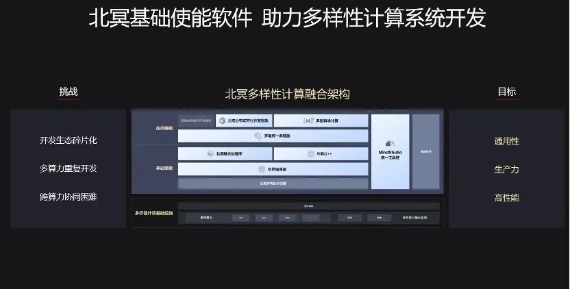 Huawei Beiming Architecture news