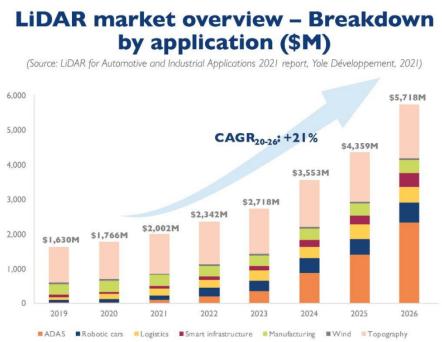 LiDAR market view