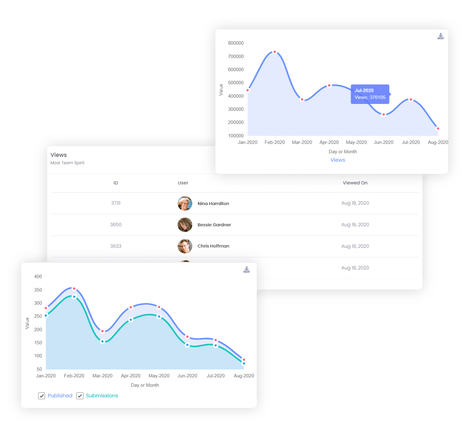 get in-depth analytics and a rewards and recognitions score