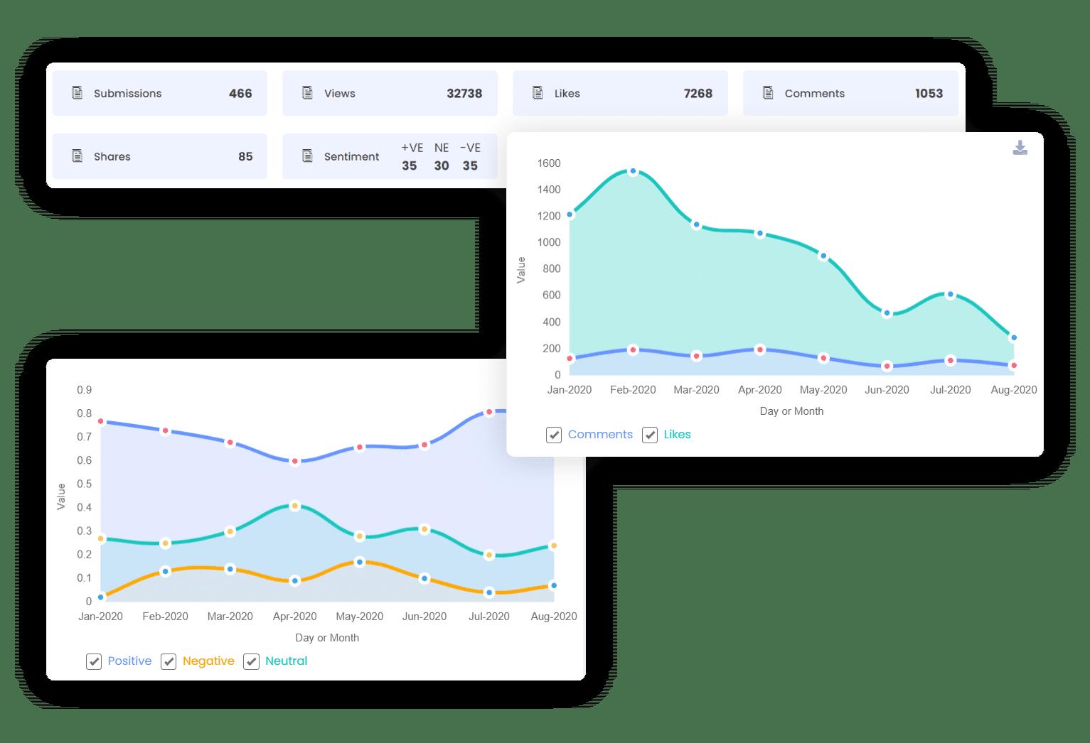 a smarter social platform with a smarter social feed