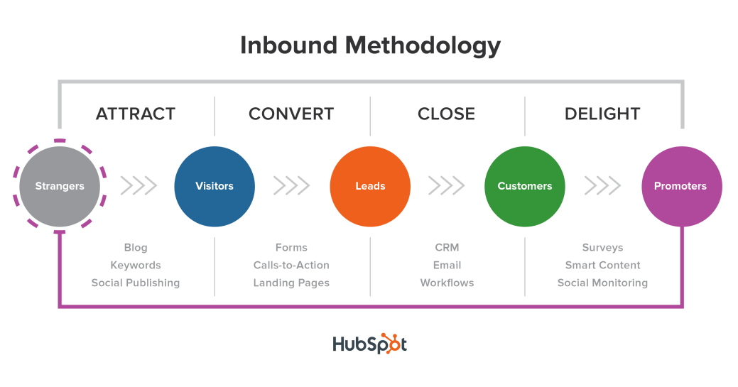 inbound recruitment marketing - inbound recruiting