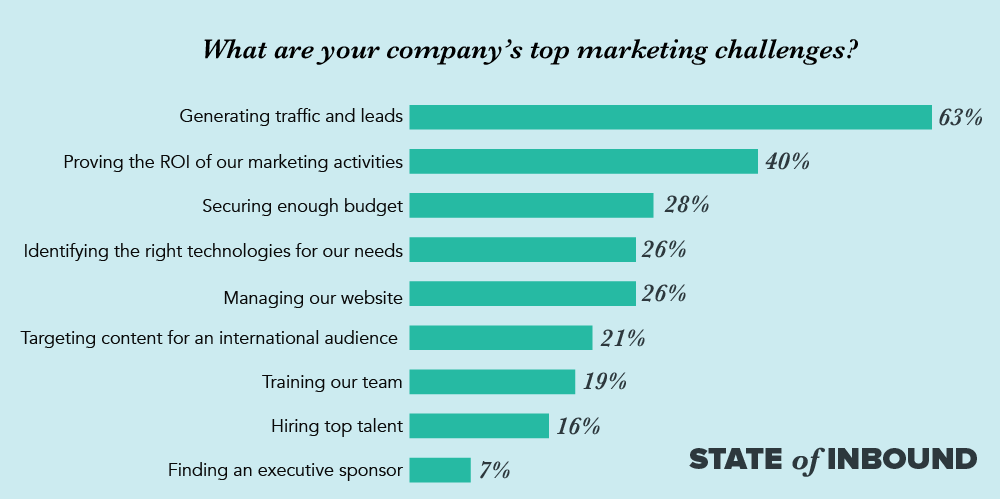 images showing the top marketing challenges for 2017