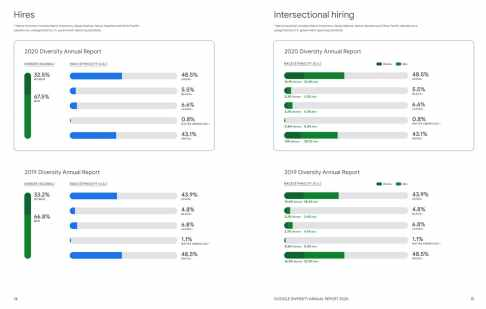 google anual 2020 diversity report diversity hiring data page