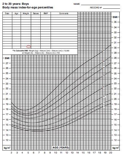 CDC 2-20y BMI chart - Owen