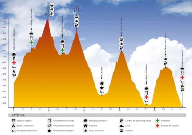 Perfil Ultra Trail Valle de Tena 4K