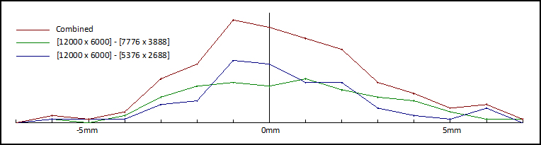 Comparison by Resolution Graph