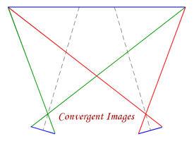 Convergent Photpgrammetry