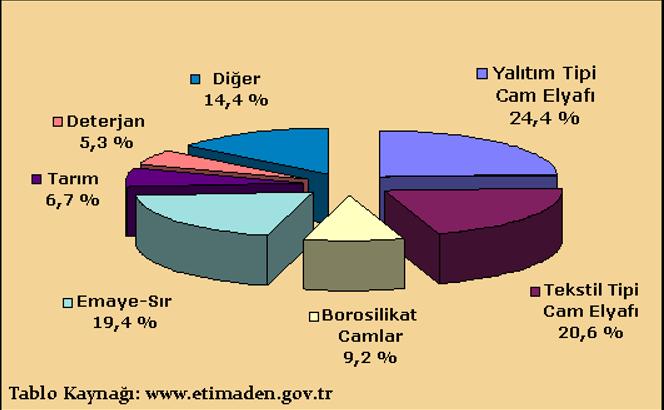 borun kullanım alanları