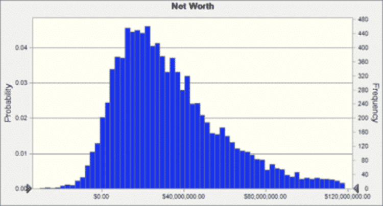 early retirement asset allocation 10 year conservative by Hull Financial Planning
