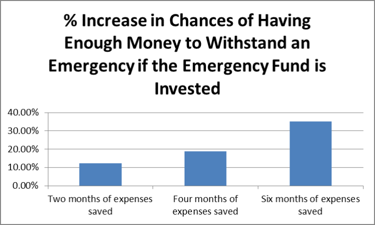 % increase in chances of having enough money to withstand an emergency if the emergency fund is invested by Fort Worth Financial Planner Hull Financial Planning