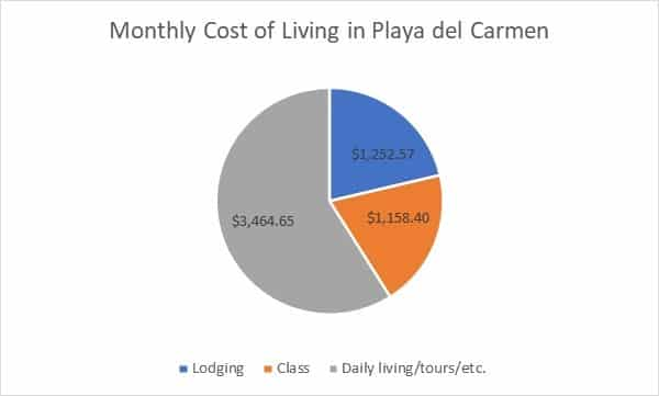 Monthly cost of living in Playa del Carmen, Mexico