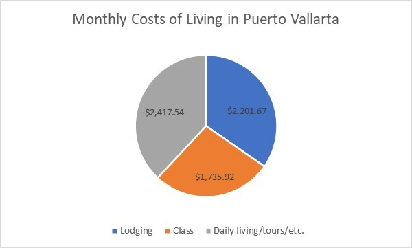 Monthly Cost of Living in Puerto Vallarta, Mexico