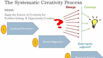 Photo of How systematic could creativity be?