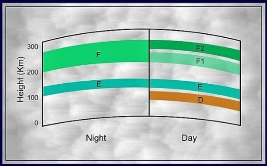 Dynamic Ionosphere - different layers depending on day and night